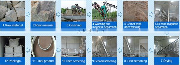 manufacturer hardness 8 Mohs garnet sand 80 grit used for
