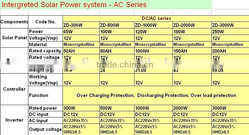 2014 hot sell CE approved high quality solar power generator for home use solar generator 300W