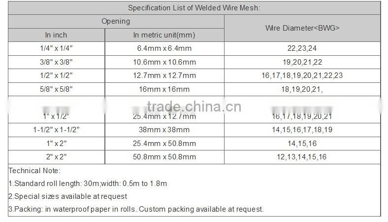 20 Wire Mesh Sizes - WIRE Center •