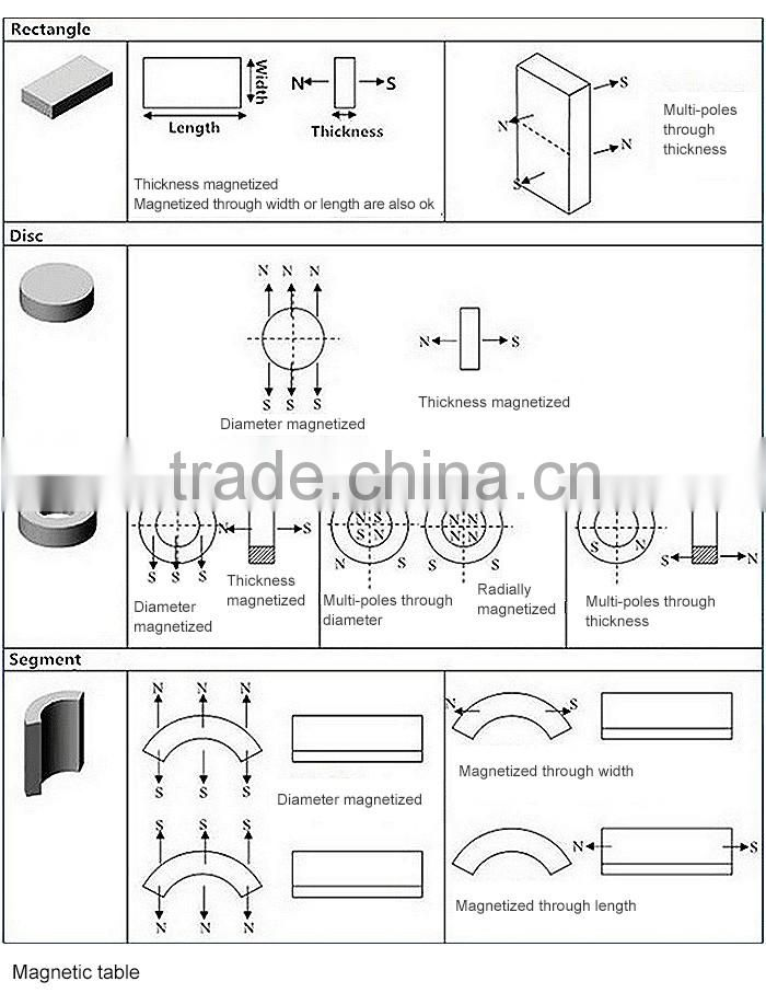Shape And Size Customization Neodynium Magnet Cabinet Door Magnets For Electric Power Generation