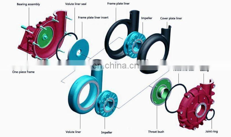 Types of centrifugal pump and pump components