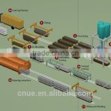 autoclaved aerated concrete aac block production line aac block machine price aac plant aac autoclaved