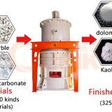 carbon black powder making machine,grinding mill for sale in China