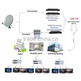 8 channels rf hdmi dvbt modulator over Coax & IP networks