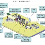Manufacture of Pyrolysis and Distillation Plant Recycling Waste Tyre ,Plasitc, Waste Oil