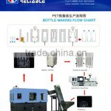 Reliable Deft Design Blow Molding Machine Fully Automatic