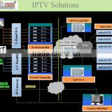 Complete Internet OTT/android iptv Solution with IPTV streaming server,DVB to IP gateway,Transcoder