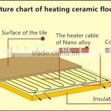 New product infrared 12v floor heating system made in China
