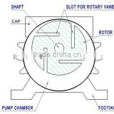 Rotary Vane Vacuum Pump for milk equipmen