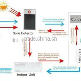 New kinds Cassette Hybrid Solar Air Conditioner (manufacture&factory)