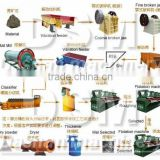 professional high capacity low price ore dressing production line from China HUAHONG machinery