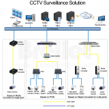 CCTV Surveillance Solution - Brellet