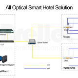 All Optical Smart Hotel Solution