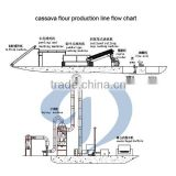 Tapioca flour making machine cassava flour mill used for African Market