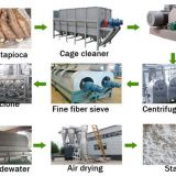 Solution of Cassava into starch processing machinery