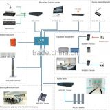 Hospital/home/office IP Based Video Intercom And PA system/integration amplifier/internal interphone system