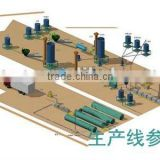 Aluminum coil coating (ACC) production line
