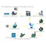 Inquiry about Disc brake pads production lines machinery