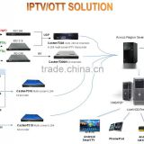 Multi-regional VOD,IPTV Solution for STB,Mobile,WEB TV with H.264 ENCODER,satellite receiver headend,HD IPTV Set top box