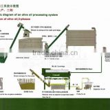 Hot sale in China high quality Wanda CE olive oil press machine / Virgin Olive Oil / Avocado Oil Extraction Plant