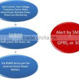 INQUIRY ABOUT GSM transformer monitoring system for power distribution transformer monitoring system
