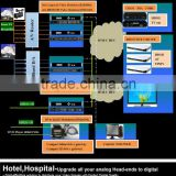 Hotel and Hospital digital cable tv solution