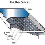 glass for FLAT PLATE COLLECTOR