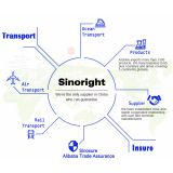 Sinoright International Trade