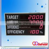 led production counter of production line                                                                         Quality Choice