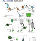 Elution Electrowinning Cell Gold CIP Plant With The Independent Design Flow Chart