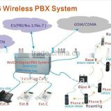 Pbx call recording with 32 Co lines and 112 Exts for large Phone System Solution