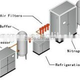 High Purity PSA Nitrogen Generator for Industry/Chemical(ISO9001)