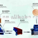quartz sand Stone Production Line plant crushing machine --Yufeng Brand