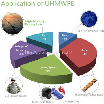 UHMWPE yarn,ultra high molecular weight polyethylene fiber