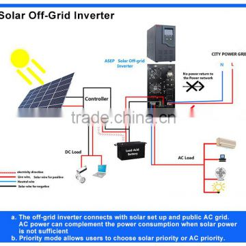 Magnificent Design The 1000W Dc Ac Pure Sine Wave Power Inverter Circuit Diagram Wiring 101 Taclepimsautoservicenl