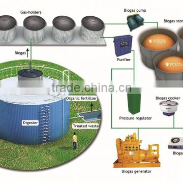 PUXIN recycle small sewage treatment plant machine for