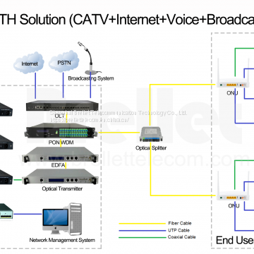CATV Solutions for Different Applications
